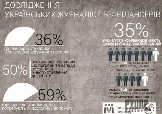 36% українських журналістів-фрілансерів стикалися з погрозами від 2014 року - дослідження