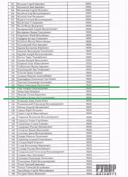 Житомирські нардепи отримали по 18,2 тис грн компенсації з бюджету. Список