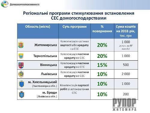 Житомирщина надає найбільшу компенсацію за сонячні електростанції серед областей України