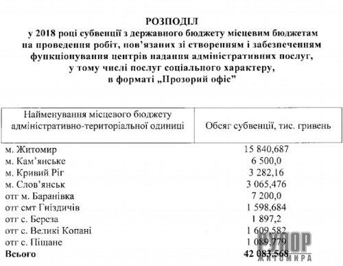 Уряд розподілив кошти на будівництво прозорих офісів в 9 громадах, серед них - Житомир і Баранівка