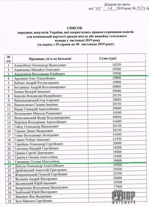 Житомирським нардепам у грудні виплатили компенсацію. Суми