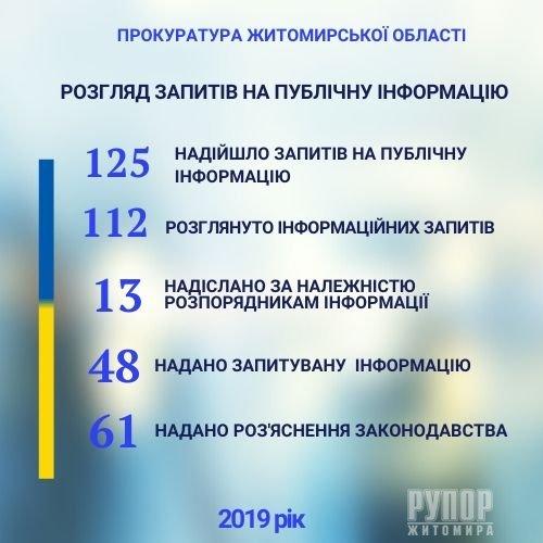 Прокуратурою Житомирщини минулоріч забезпечено розгляд 125 запитів на публічну інформацію