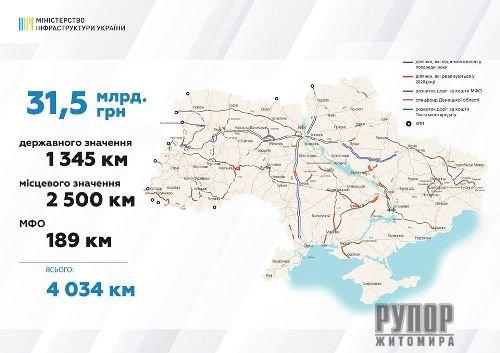 15 км ділянки автошляху міжнародного значення «Виступовичі – Житомир – Могилів-Подільський» відремонтують цього року