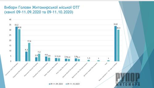 Вибори мера Житомира згідно з опитуванням КВУ: Євдокимов наздоганяє Сухомлина