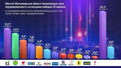 Мешканці Житомирської області визначилися, кого підтримуватимуть на місцевих виборах 25 жовтня