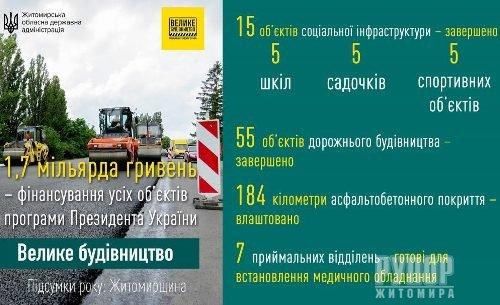 Віталій Бунечко: Майже 200 км доріг влаштовано на Житомирщині у 2020 році в рамках програми Президента України «Велике будівництво»