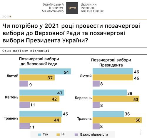 Президентські рейтинги: травень 2021 року